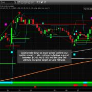 Chart_19-02-11_GOLD_Breakdown